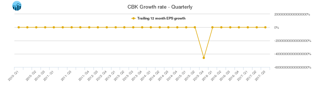 CBK Growth rate - Quarterly
