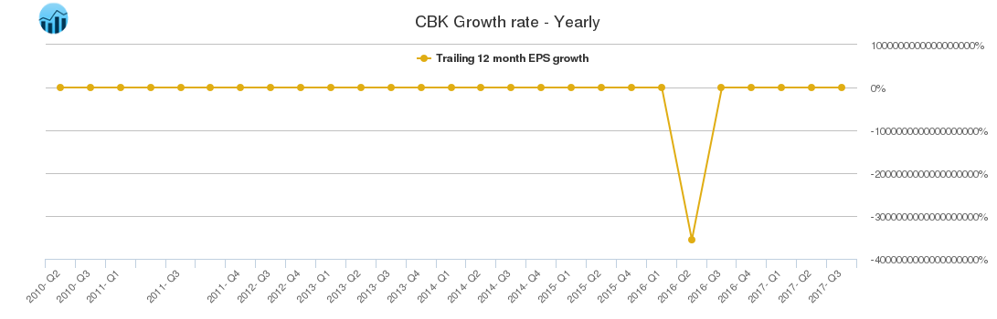 CBK Growth rate - Yearly