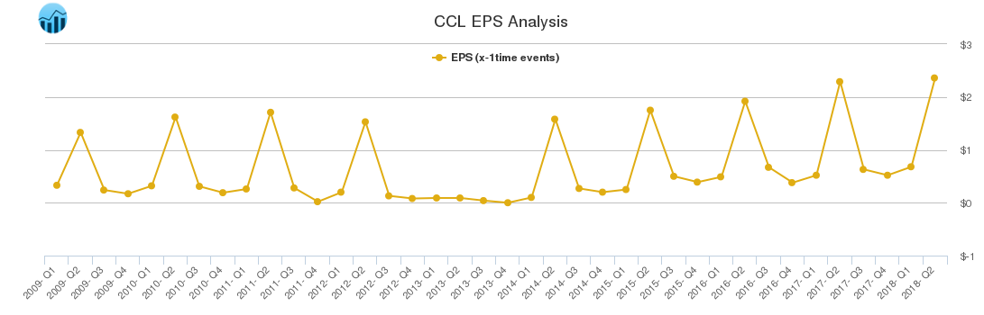 CCL EPS Analysis
