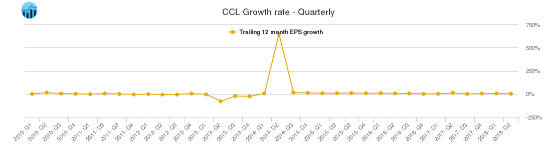 CCL Growth rate - Quarterly