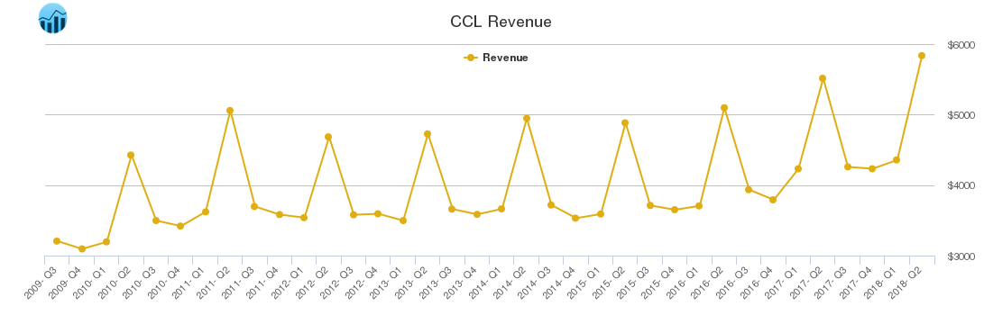 CCL Revenue chart