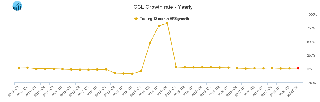 CCL Growth rate - Yearly