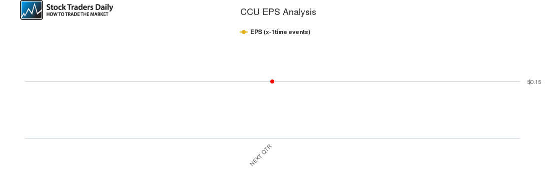 CCU EPS Analysis