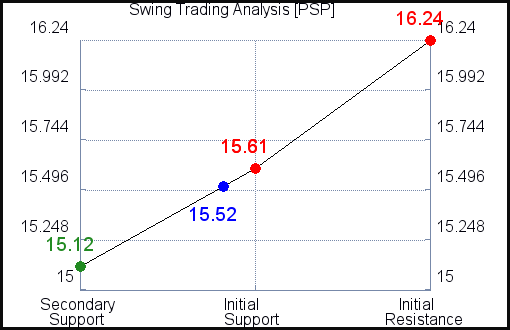 PSP Swing Trading Analysis for July 5, 2021