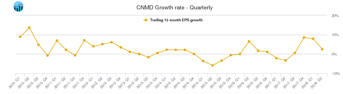 CNMD Growth rate - Quarterly