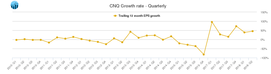 CNQ Growth rate - Quarterly