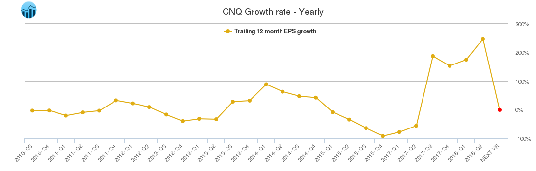 CNQ Growth rate - Yearly