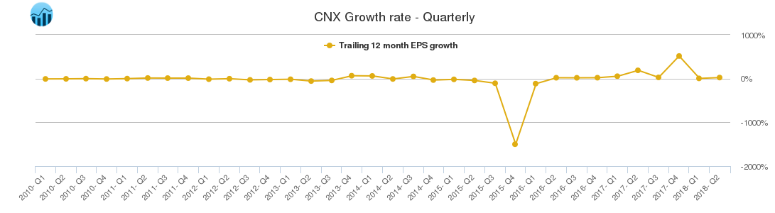 CNX Growth rate - Quarterly