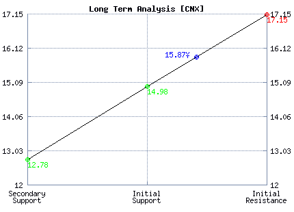CNX Long Term Analysis