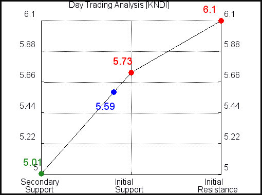 KNDI Day Trading analysis for July 7, 2021