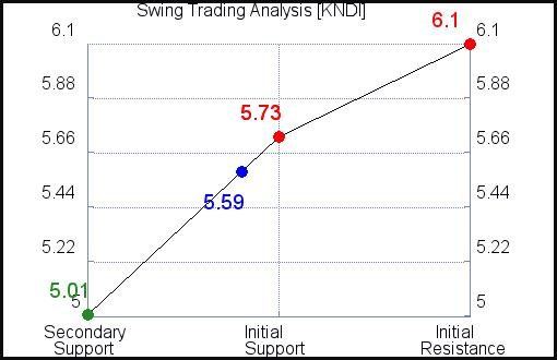 KNDI Swing Trading analysis for July 7, 2021