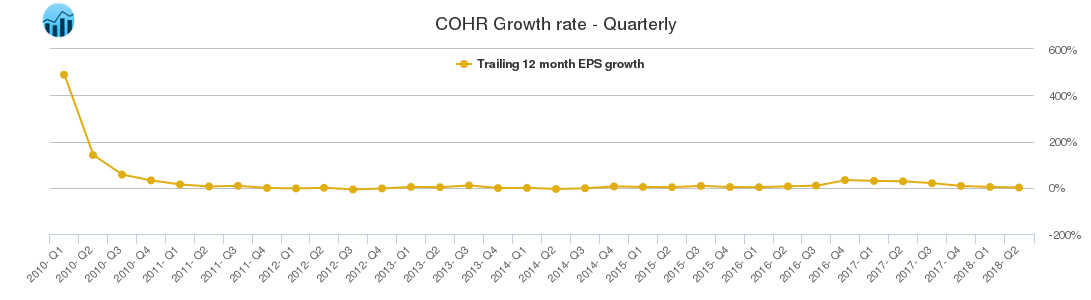COHR Growth rate - Quarterly
