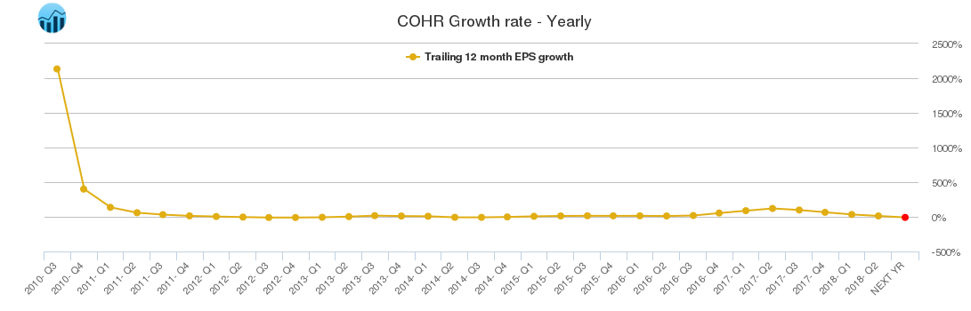 COHR Growth rate - Yearly
