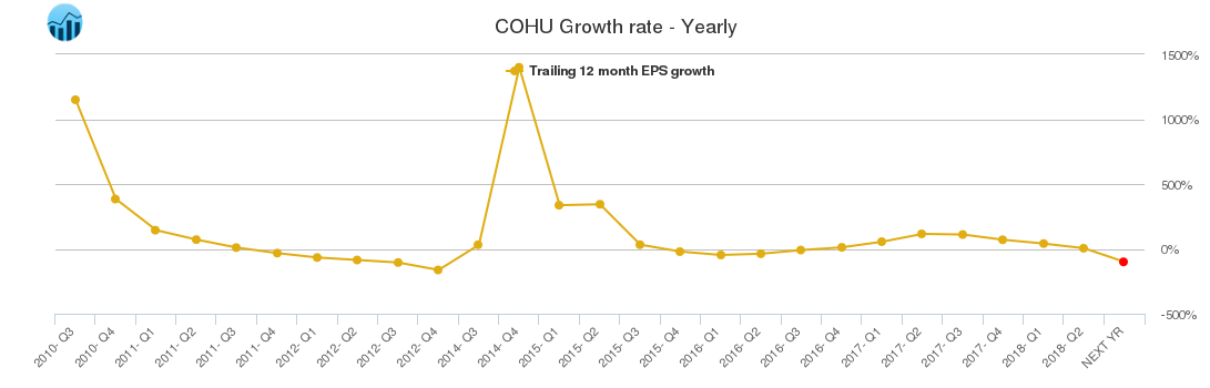 COHU Growth rate - Yearly