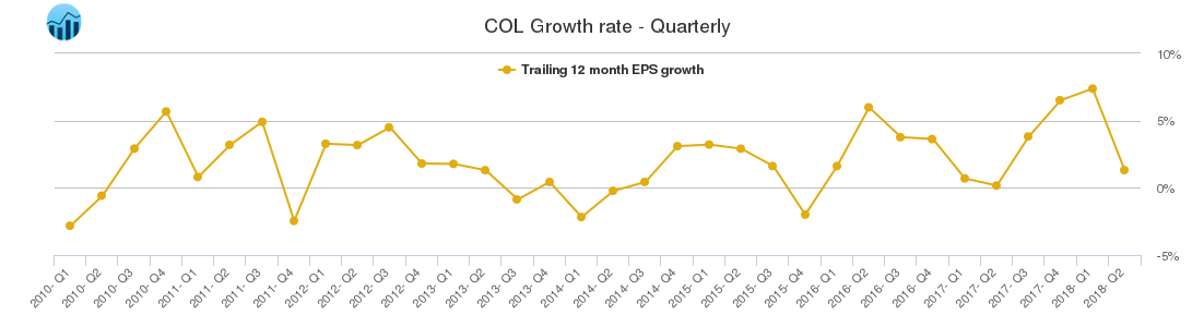 COL Growth rate - Quarterly