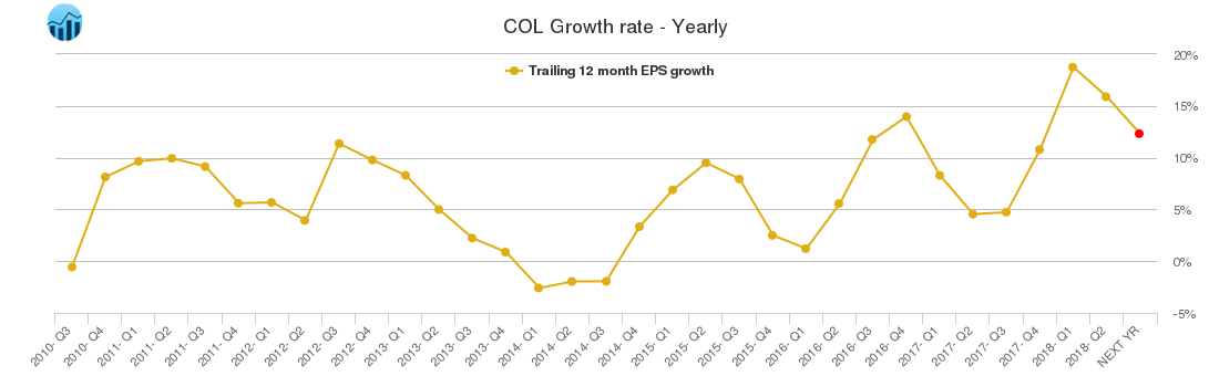 COL Growth rate - Yearly