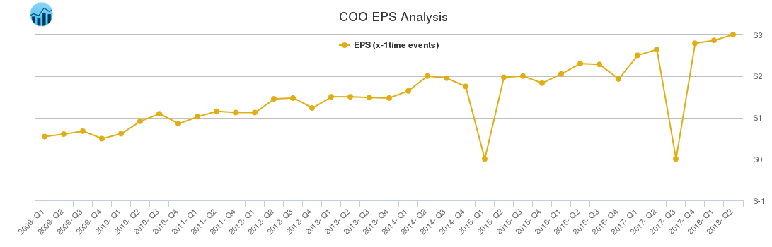 COO EPS Analysis