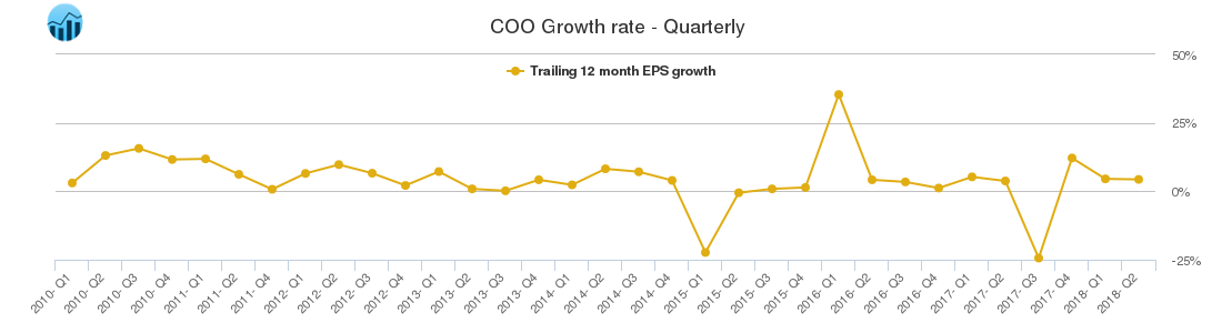 COO Growth rate - Quarterly