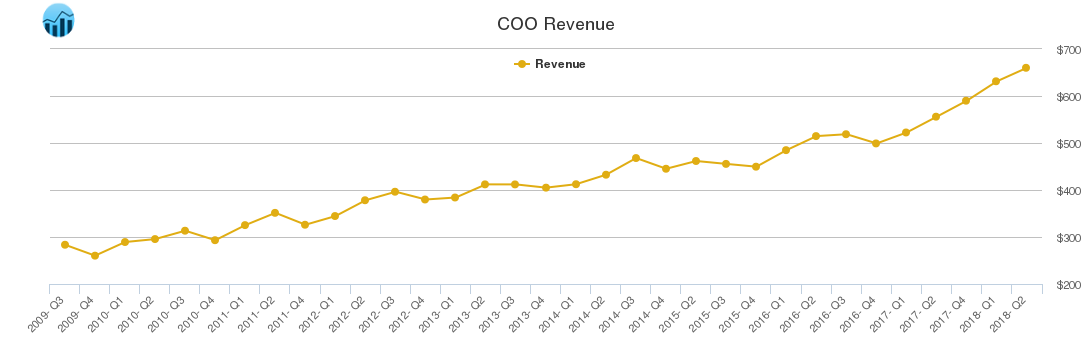 COO Revenue chart