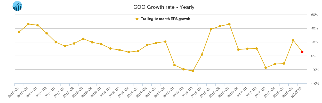 COO Growth rate - Yearly