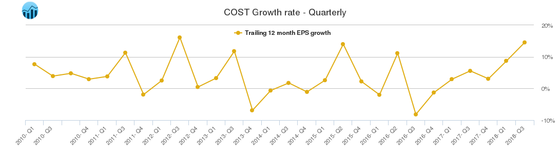 COST Growth rate - Quarterly