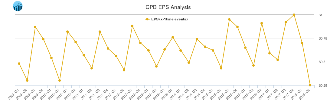 CPB EPS Analysis