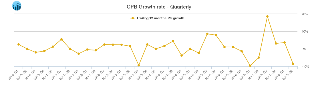 CPB Growth rate - Quarterly