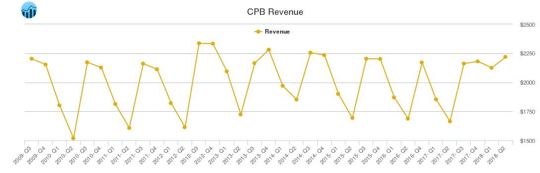 CPB Revenue chart