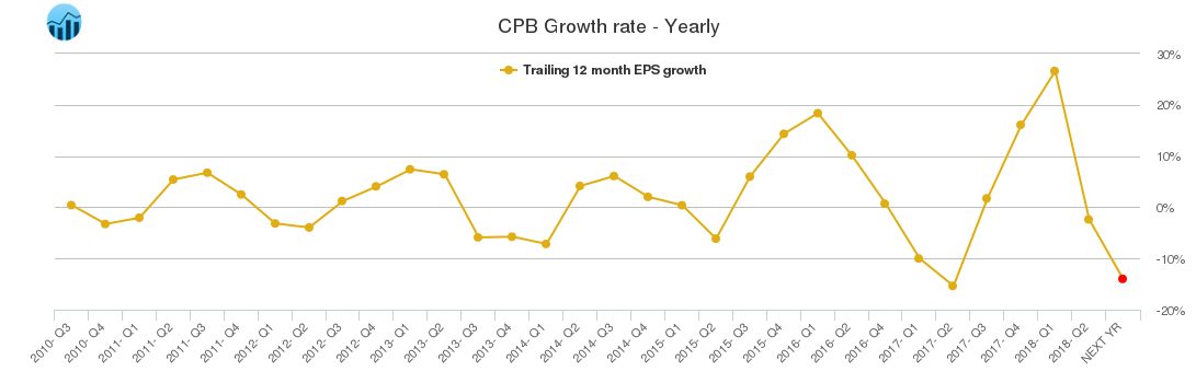 CPB Growth rate - Yearly