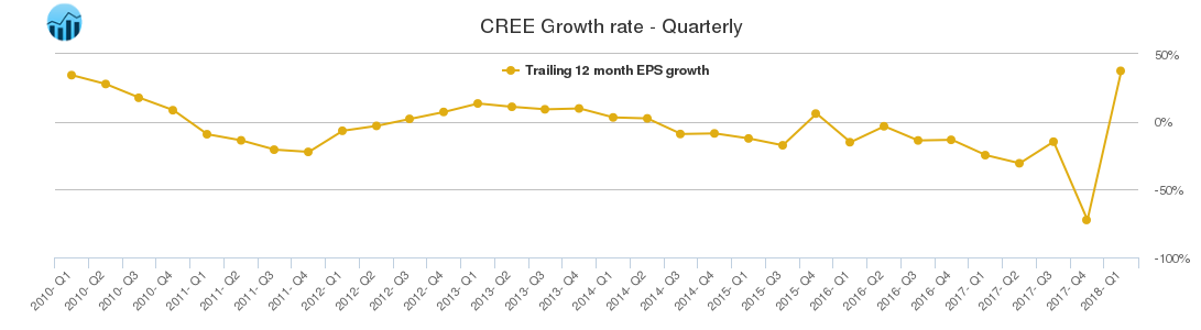 CREE Growth rate - Quarterly