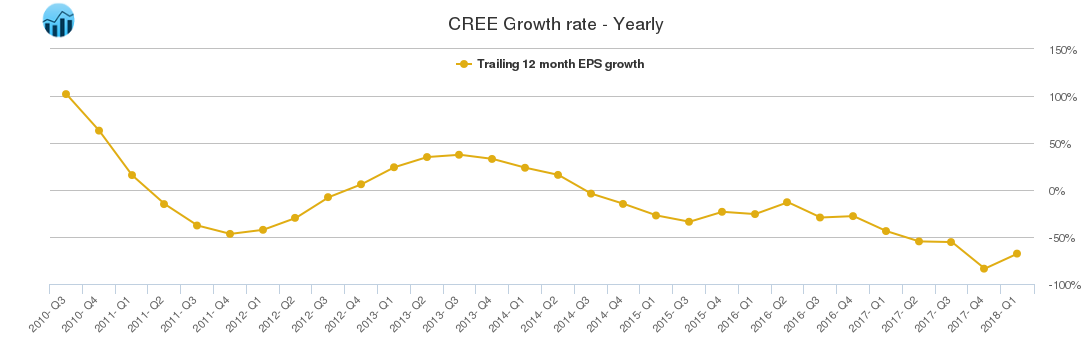 CREE Growth rate - Yearly