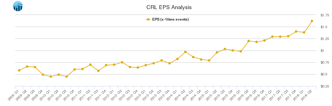 CRL EPS Analysis