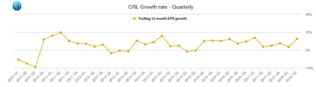 CRL Growth rate - Quarterly