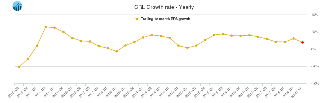 CRL Growth rate - Yearly