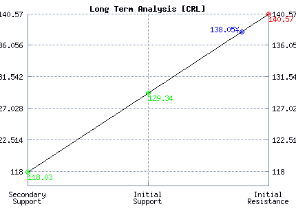 CRL Long Term Analysis