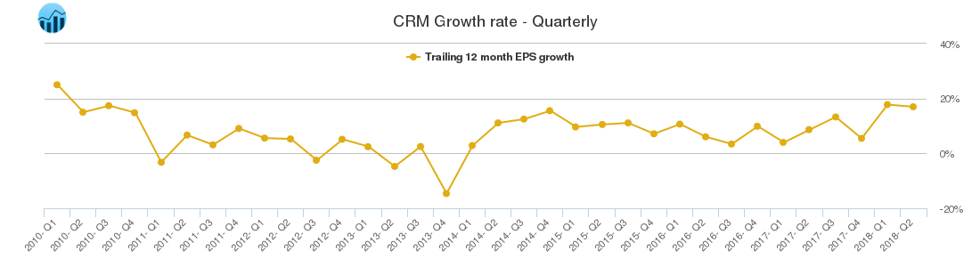 CRM Growth rate - Quarterly