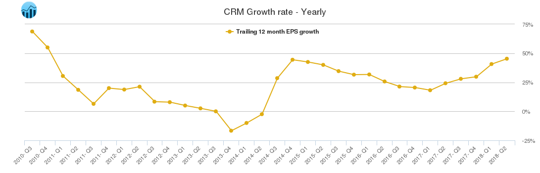 CRM Growth rate - Yearly