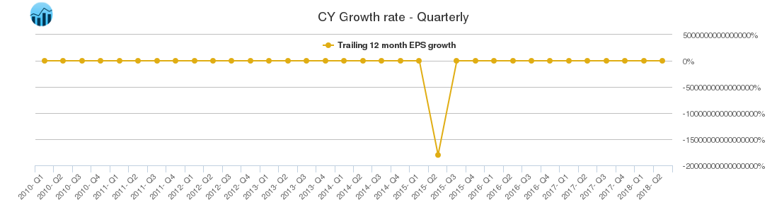 CY Growth rate - Quarterly