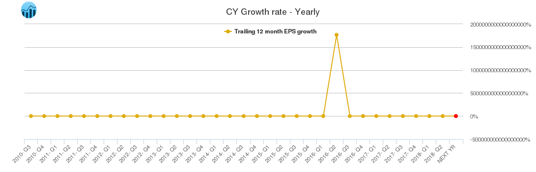 CY Growth rate - Yearly