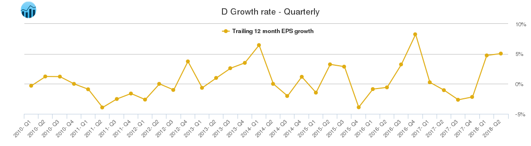 D Growth rate - Quarterly