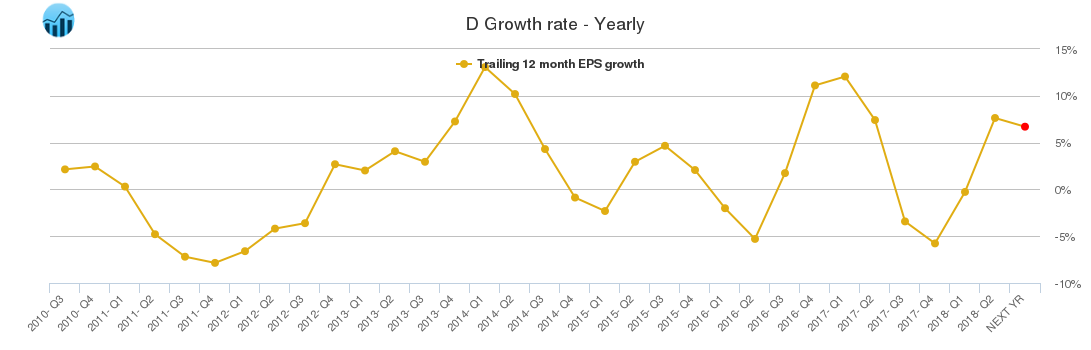 D Growth rate - Yearly