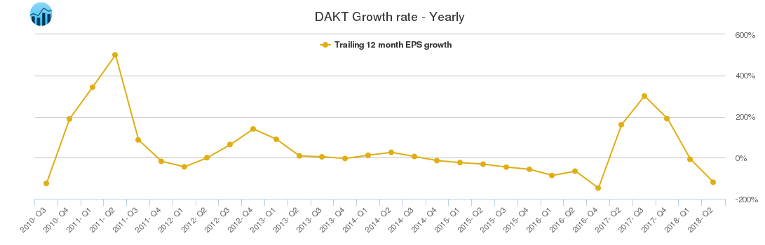 DAKT Growth rate - Yearly