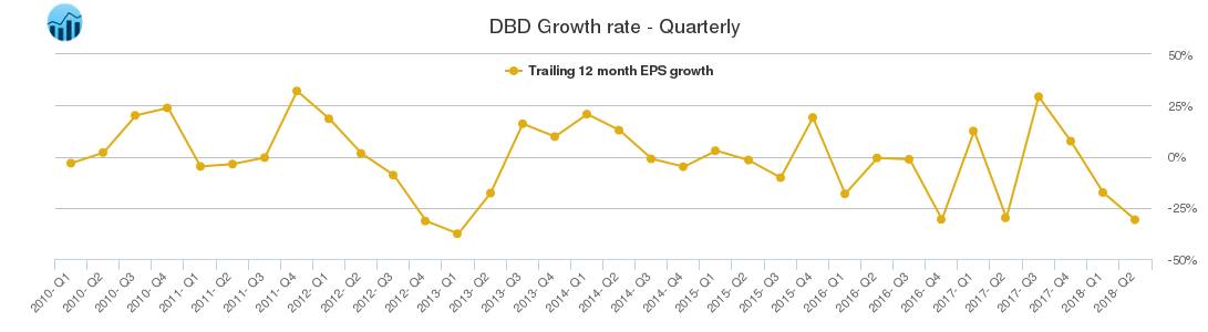 DBD Growth rate - Quarterly