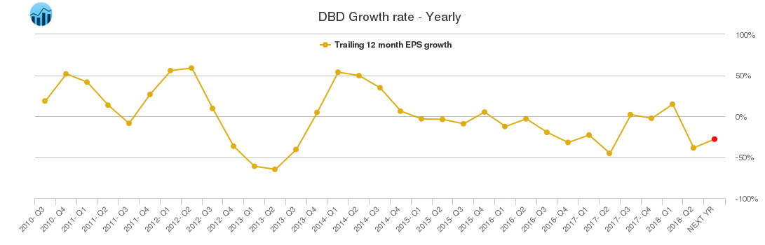 DBD Growth rate - Yearly
