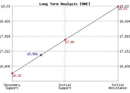 DBE Long Term Analysis