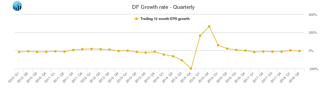 DF Growth rate - Quarterly