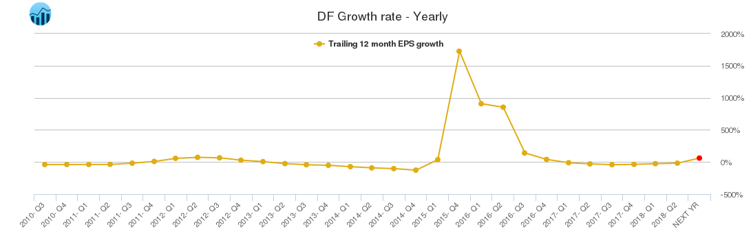 DF Growth rate - Yearly