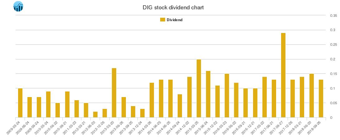 DIG Dividend Chart