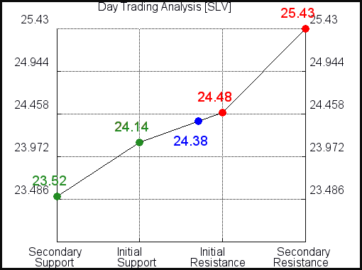SLV Day Trading Analysis for July 15 2021