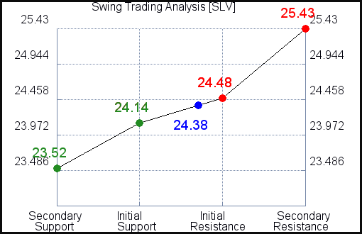 SLV Swing Trading Analysis for July 15 2021